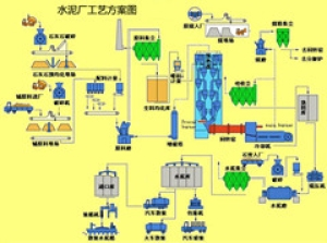 5000tpd NSP Cement Production Line